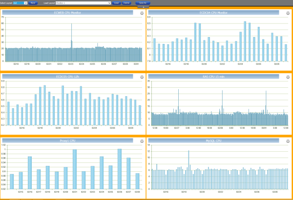 AWS Monitoring View 6 Chart