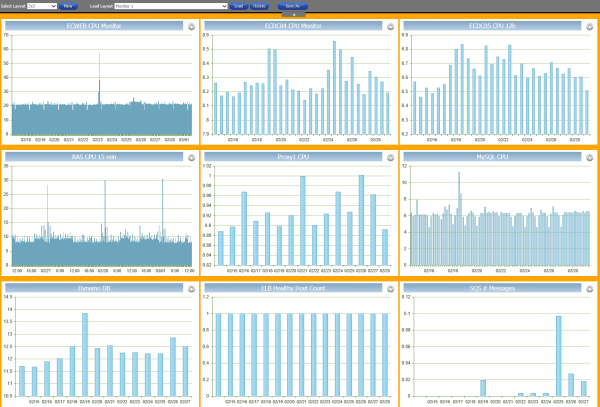 AWS Monitoring View 9 Chart
